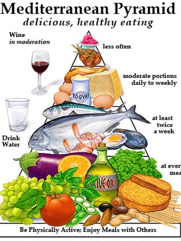 A Look At The Mediterranean Diet Pyramid
